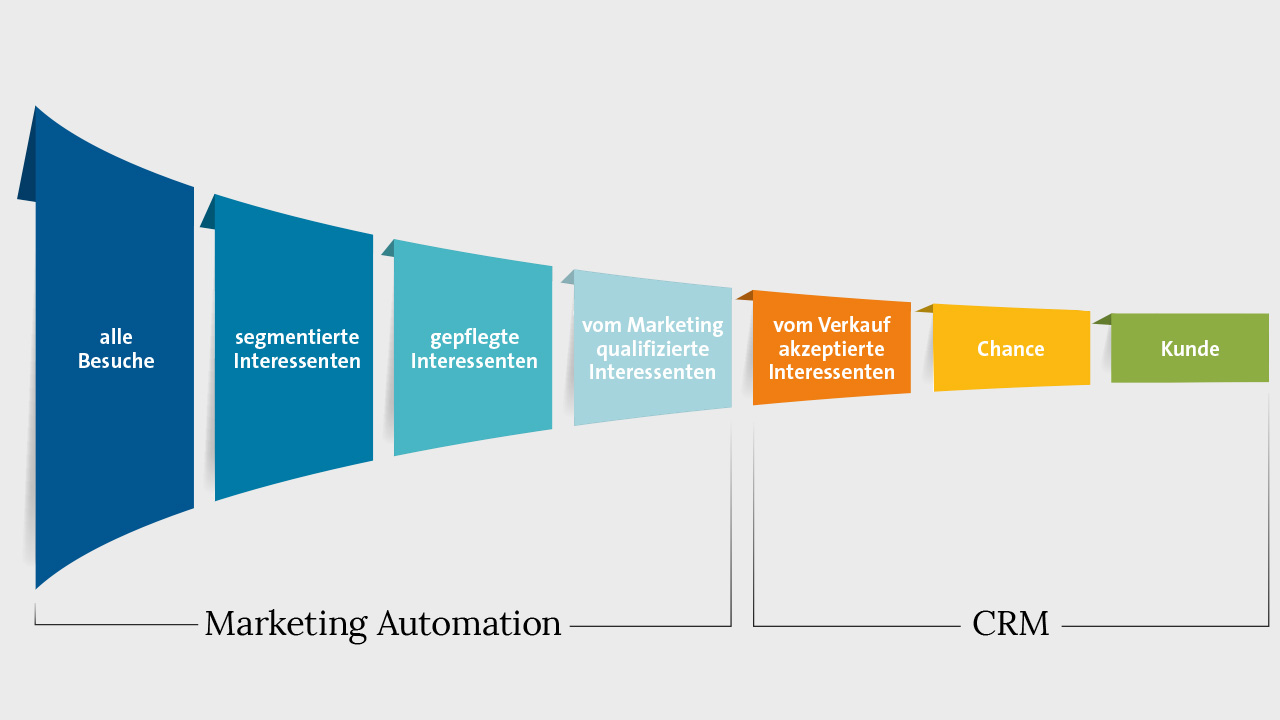 Was ist Marketing Automation?